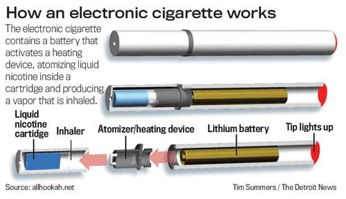 E cigarette one time use